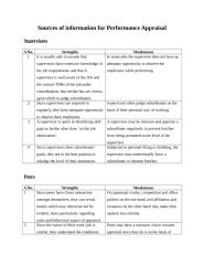 Sources of Information for Performance Appraisal.doc
